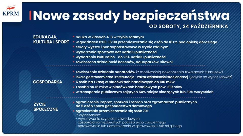 Nowe zasady bezpieczeństwa od soboty 24 października 2020 roku